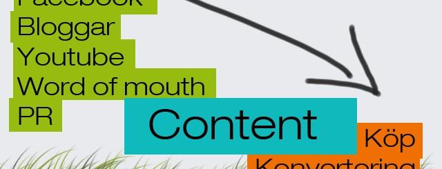 Vad är Content Marketing?